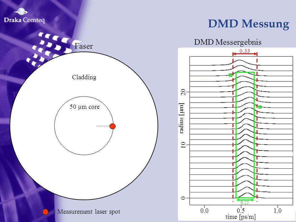 DMD Messung DMD Messergebnis Faser 0.0 0.5 1.0 time [ps/m] radius [µm]